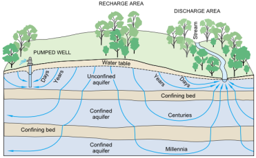 Groundwater_flow