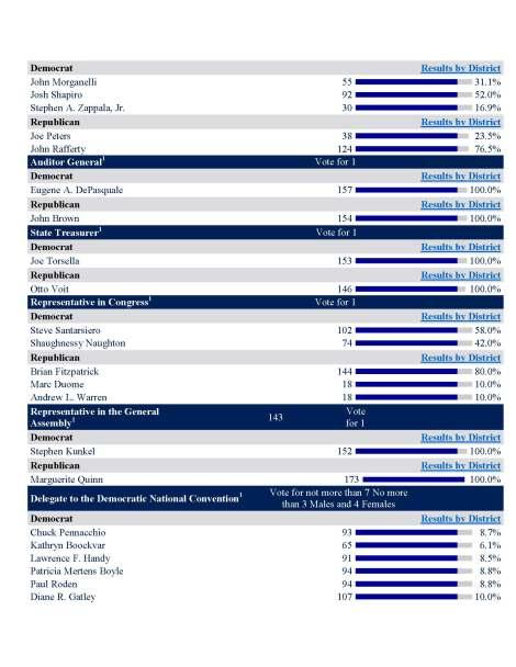 Bridgeton Primary 2016 Results_Page_2
