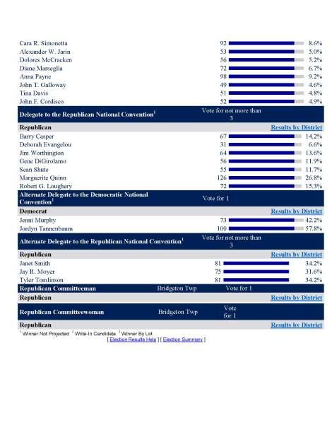 Bridgeton Primary 2016 Results_Page_3