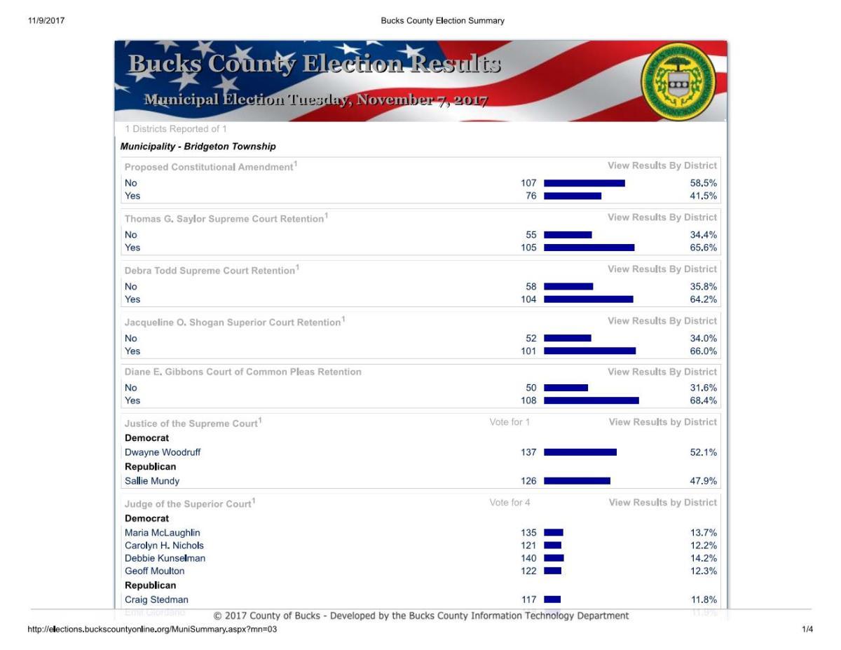Bridgeton Township Election Results – General Election, Nov 6, 2017 – Unofficial | Bridgeton ...