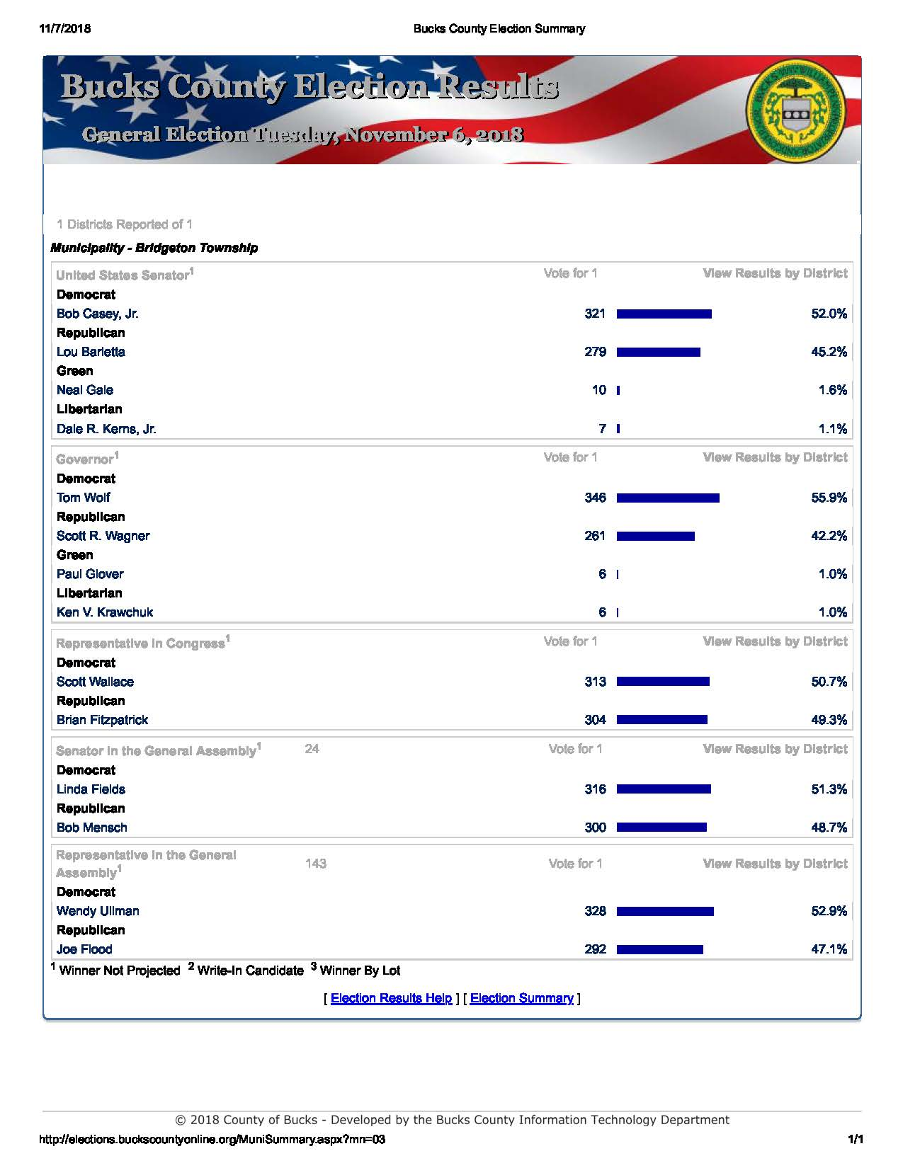 bridgeton township general election results 1275 x 1650 · jpeg